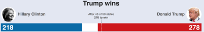 BBC results