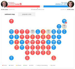 CNN Results