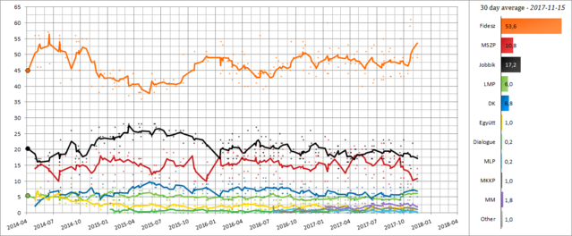Hungary - Opinion Polling 2014-2018.png