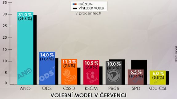 Czech Voting Intentions June 2018